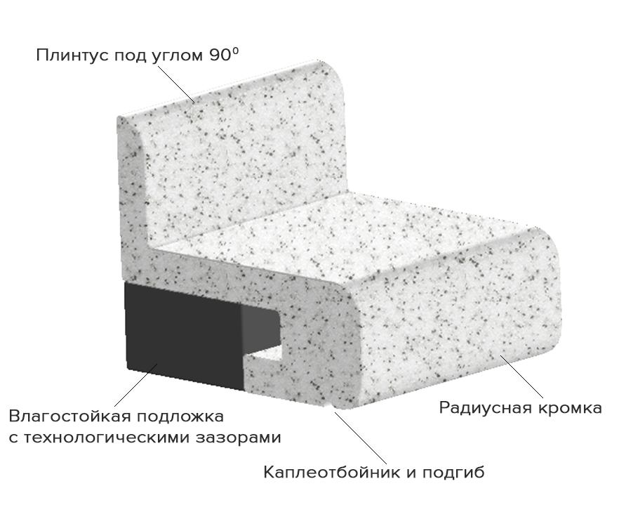 Состав столешницы из искусстенного камня